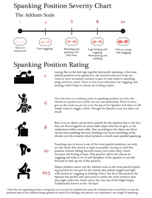 Spanking Position Ratings